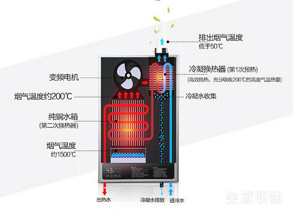 冷凝式热水器工作原理: 普通的燃气热水器工作的时候,温度会高达180,排放出大量的烟气,普通的热水器则无法利用这部分热量,被白白地浪费掉,同时,在排放高达180高温烟气的过程中,热传递使机身明显发烫,用手触摸,无法在机身上停留。 而冷凝技术的关键在于高效冷凝换热器,热水器的进冷水管紧贴着冷凝换热器,排放的高温烟气经过冷凝换热器的时候,绝大部分热量被冷凝换热器吸收,旋即用以预热进水管内的冷水,相当于在普通燃气热水器加热冷水之前进行了一次预先加热。值得注意的是,用以预热冷水的热量不是通过燃烧燃气获得,而是